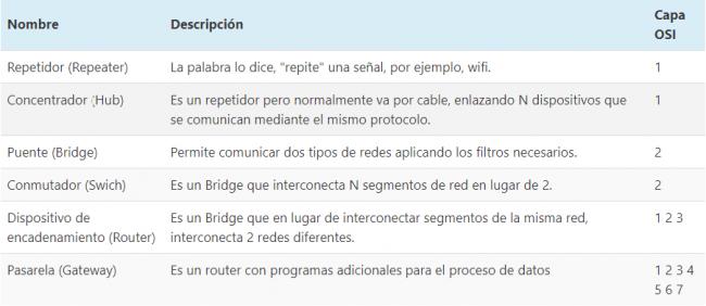 Network Basic Concepts Tipos de dispositivos de red